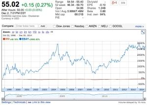 eBay since inception Return