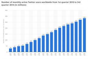 TWTR User Growth