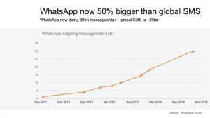 whatsapp_messages_graph
